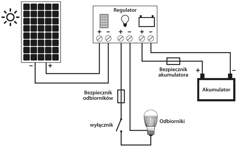 Solar_poradnik